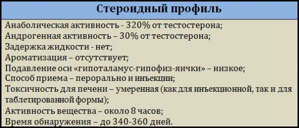 turinabol și erecție)