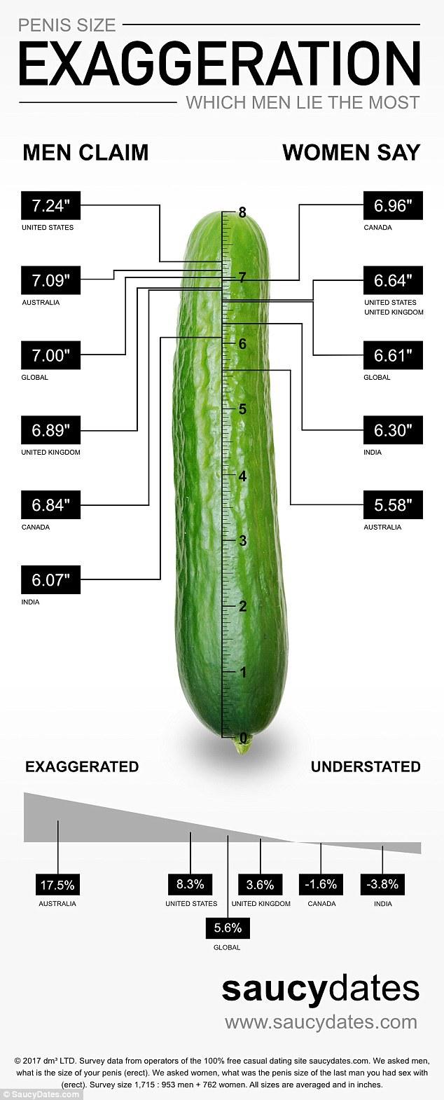 arată dimensiunea medie a penisului