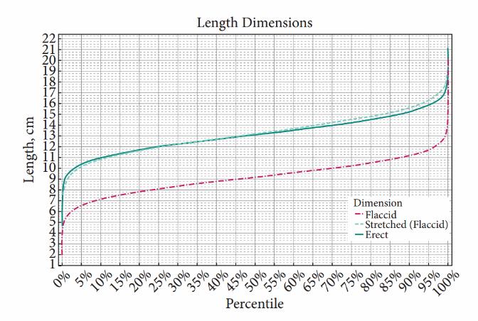 dimensiunea statistică medie a penisului)